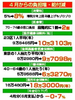 増税→物価値上げ 「負担増」 は痛すぎます!!